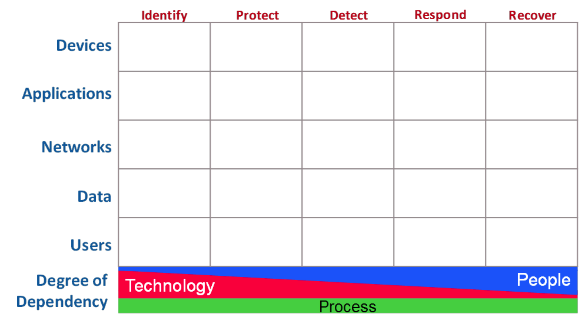 OWASP Cyber Defense Matrix